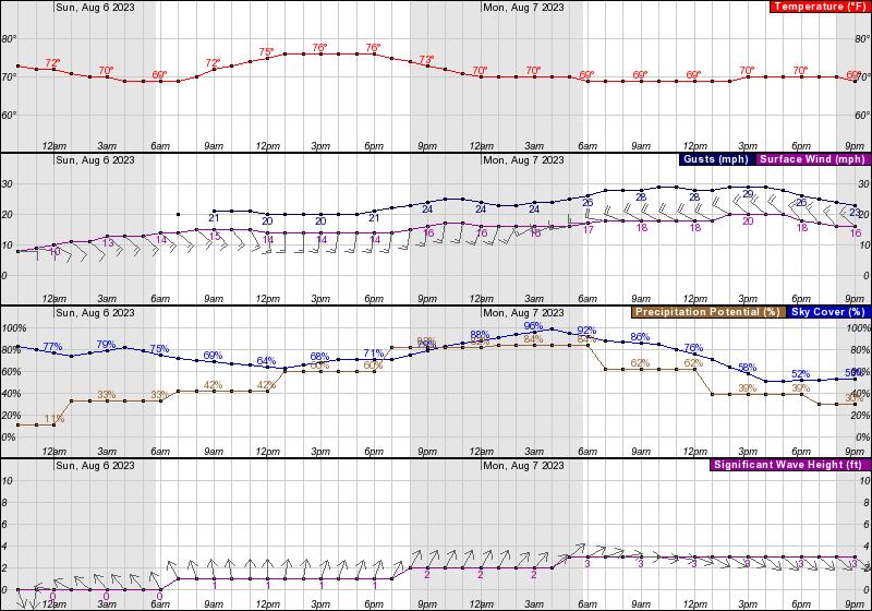 NWS 24 - 48 Hour Marine Weather Forecast